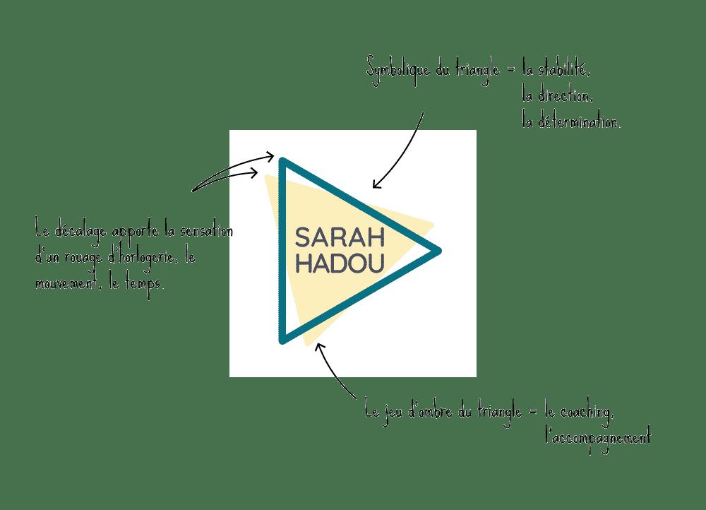 Présentation logo coach et formatrice
