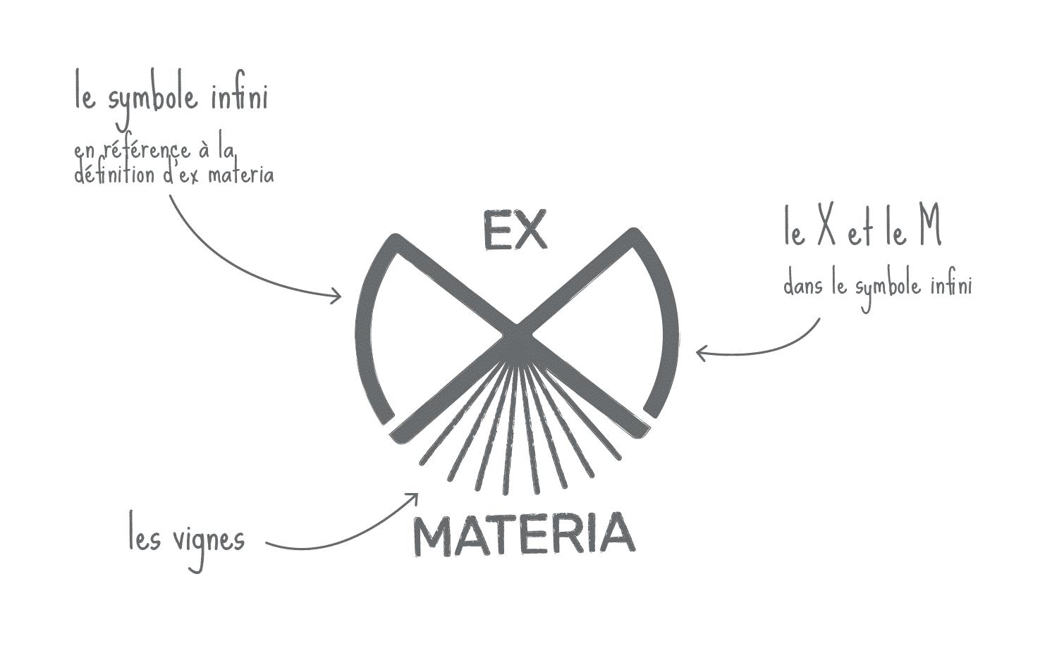 Explications logotype Ex Materia